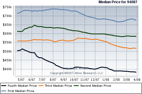 sunnyvale-real-estate-condos-townhouses-median-prices-in-94087.png
