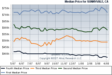 sunnyvale-real-estate-housing-sales-for-condos-townhouses.png