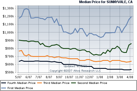 sunnyvale-real-estate-housing-sales-for-single-family-homes.png