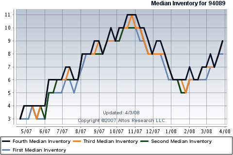sunnyvale-real-estate-median-inventory-for-single-family-homes-in-94089.png