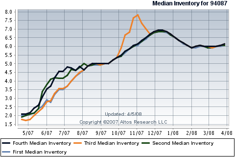 sunnyvale-real-estate-median-inventory-quartiles-of-condos-townhouses-in-94087.png
