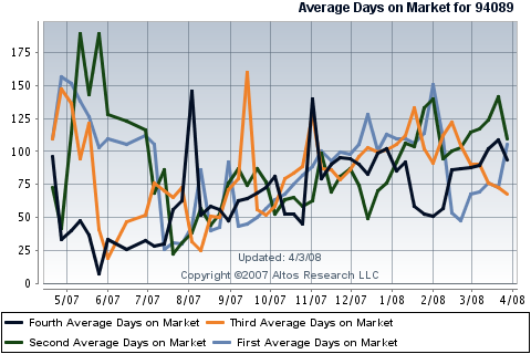 sunnyvale-real-estate-single-family-homes-cumulative-days-on-market-in-94089.png
