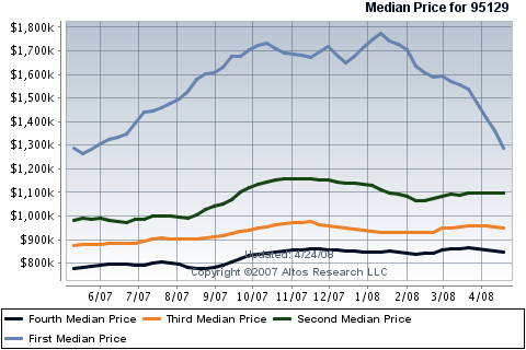 west-san-jose-real-estate-housing-prices-for-single-family-homes-in-95129.png