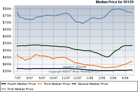 west-san-jose-real-estate-prices-for-condos-townhouses.png