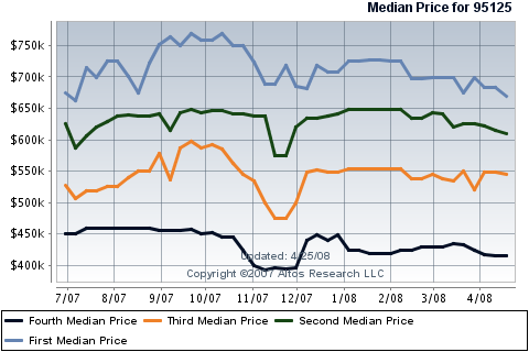 willow-glens-median-price-for-condos-townhouses-in-95125.png