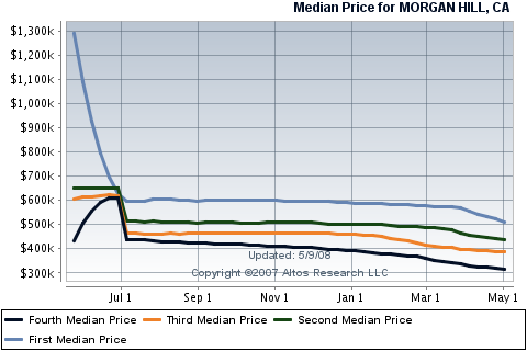 morgan-hill-real-estate-sales-for-condos-townhouses.png