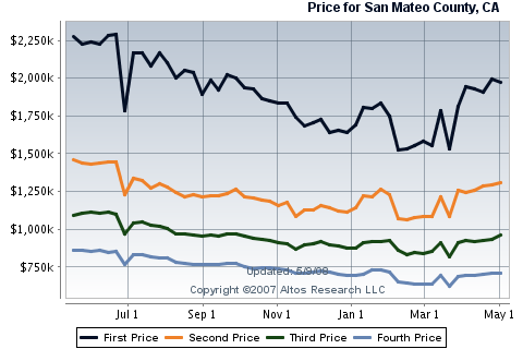 san-mateo-county-real-estate-housing-sales-for-single-family-homes.png