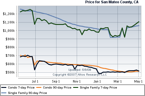 san-mateo-county-real-estate-sales.png