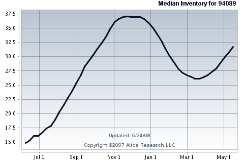 sunnyvale-real-estate-for-single-family-home-inventory-in-94089.png