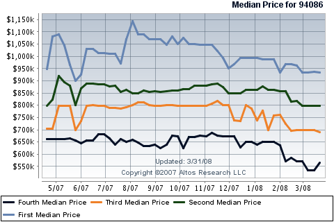sunnyvale-real-estate-median-price-quartiles-in-94086.png