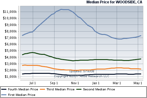 woodside-real-estate-sales-by-quartiles.png