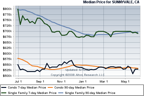 housing-sales-for-sunnyvale-in-the-month-of-may-2008-by-sunnyvale-realtor.png