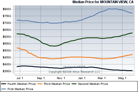 mountain-view-housing-sales-for-condos-townhouses.png