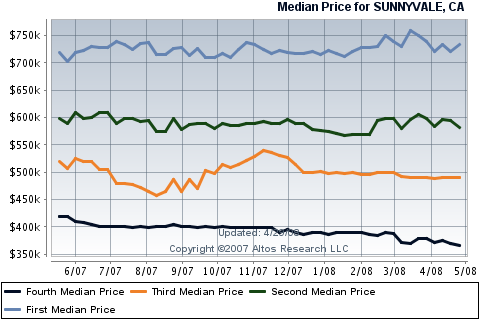sunnyvale-real-estate-condos-townhouses-sales.png
