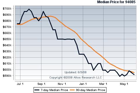 sunnyvale-real-estate-median-price-of-sfr-in-94085.png