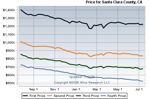silicon-valley-real-estate-for-santa-clara-county-single-family-homes.png