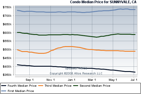 sunnyvale-condos-townhouse-sales-by-silicon-valley-broker.png