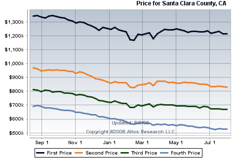 santa-clara-clounty-houseing-sales-for-siliocn-valley-real-estate-single-family-homes.png