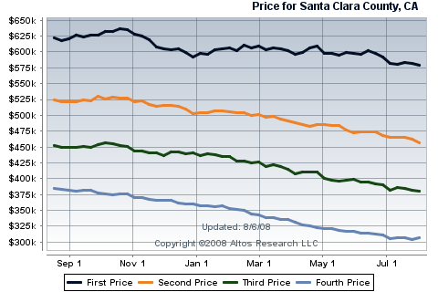 santa-clara-county-real-estate-sales-for-condos-townhouses-silicon-valley-housing-sales.png