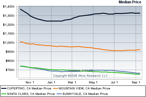 sunnyvale-cupertino-mountain-view-santa-clara-sf.png