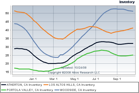 atherton-los-altos-hills-portola-valley-woodside-inventory.png