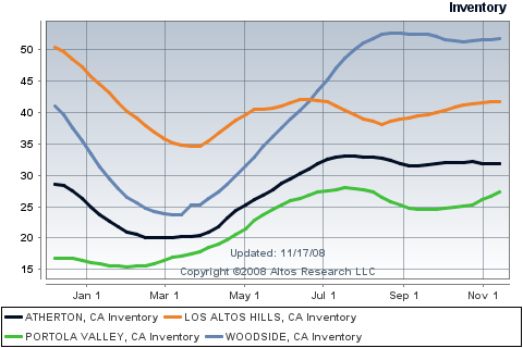 atherton-los-altos-hills-portola-valley-woodside-sf-inventory.png