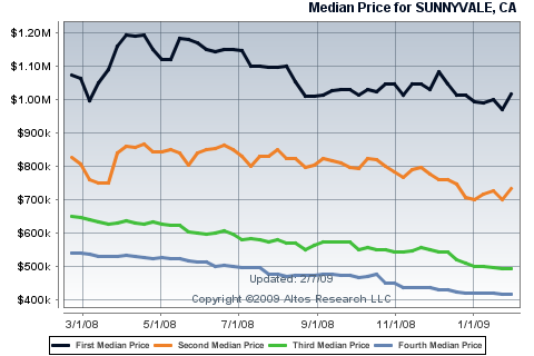 sunnyvalehouseprices