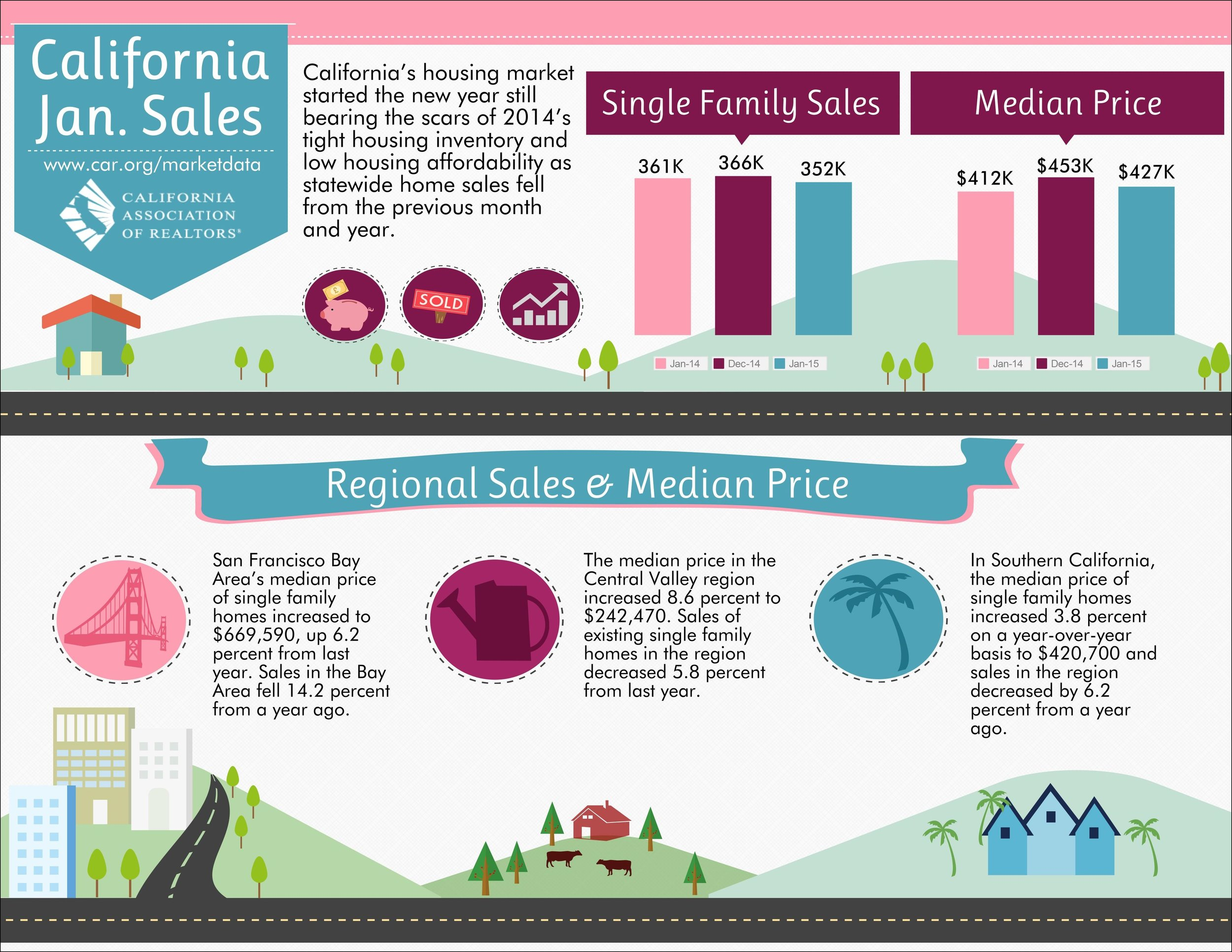 California Sales via California Association of REALTORS®