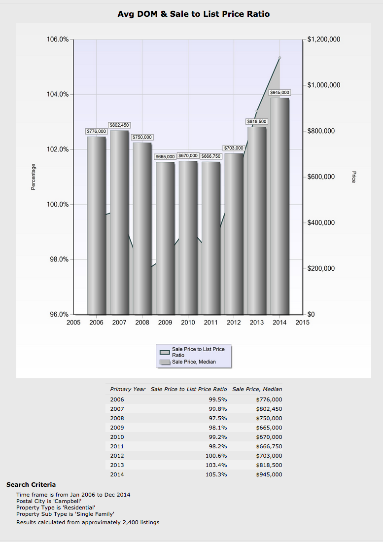 Campbell Single-Family Home Sales & Stats assembled by REALTOR® Pat Kapowich  (408) 245-7700
