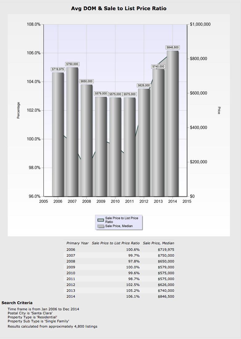 Santa Clara Single-Family Home Sales & Stats assembled by REALTOR® Pat Kapowich  (408) 245-7700