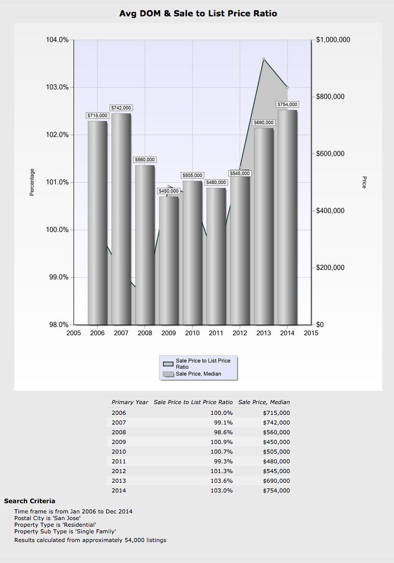 San Jose Single-Family Home Sales & Stats assembled by REALTOR® Pat Kapowich  (408) 245-7700