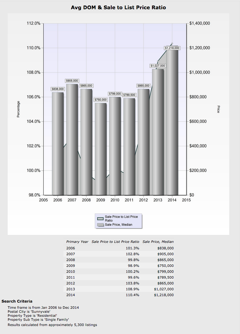 Sunnyvale Single-Family Home Sales 2006 through 2014