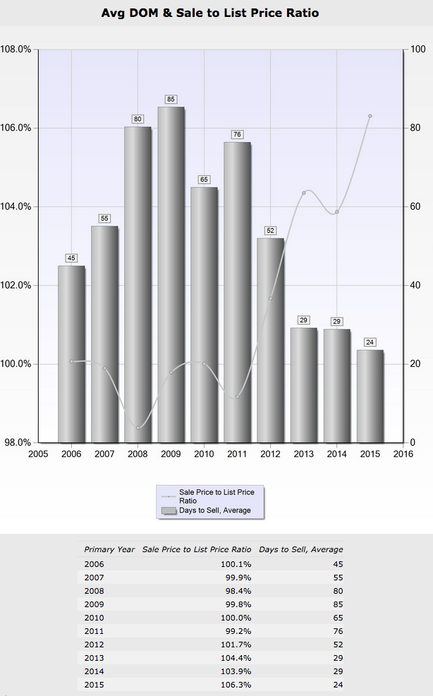 Stats compiled by Award-Winning REALTOR® Pat Kapowich, CRB, CRS, GRI, ABR & SRES