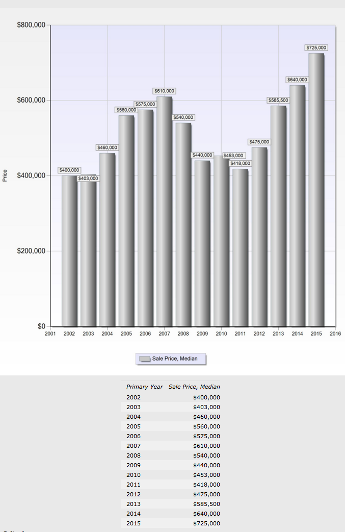 Silicon Valley Townhouse Sales from 2005 to 2015 complied by REALTOR® Pat Kapowich