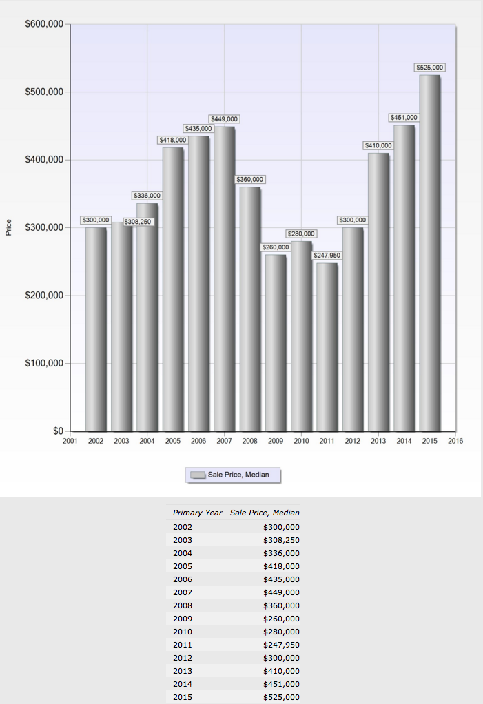 Silicon Valley Condo Sales from 2005 to 2015 complied by Silicon Valley Real Estate Agent Pat Kapowich