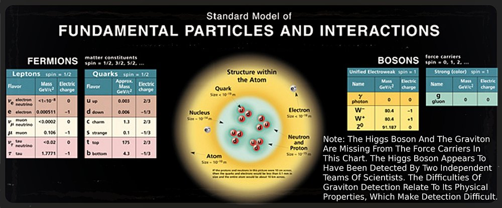 The Standard Model (click to enlarge)
