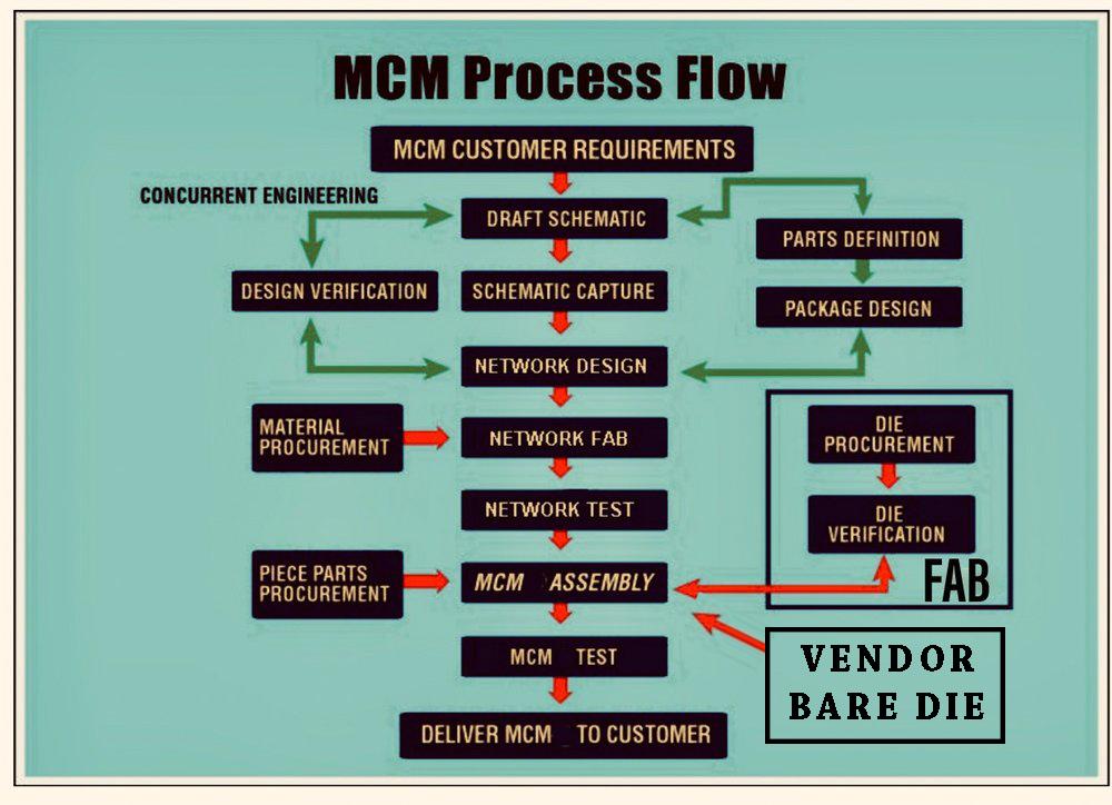 QAISPECTRE-MCM-Design-Flow.jpg