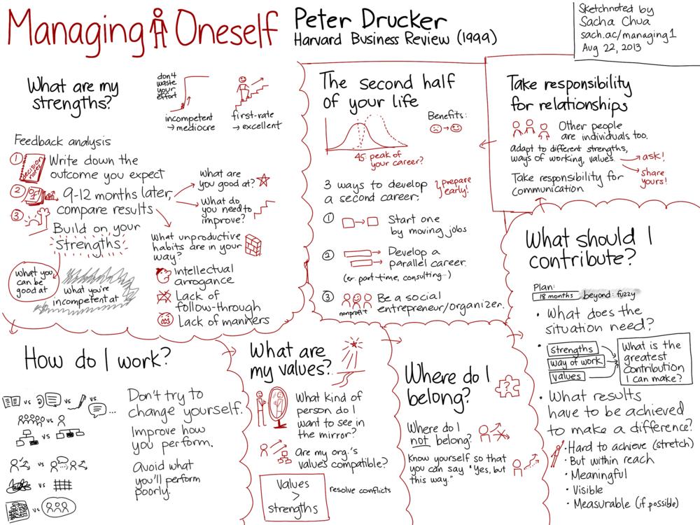 Managing-Oneself-Peter-Drucker.png