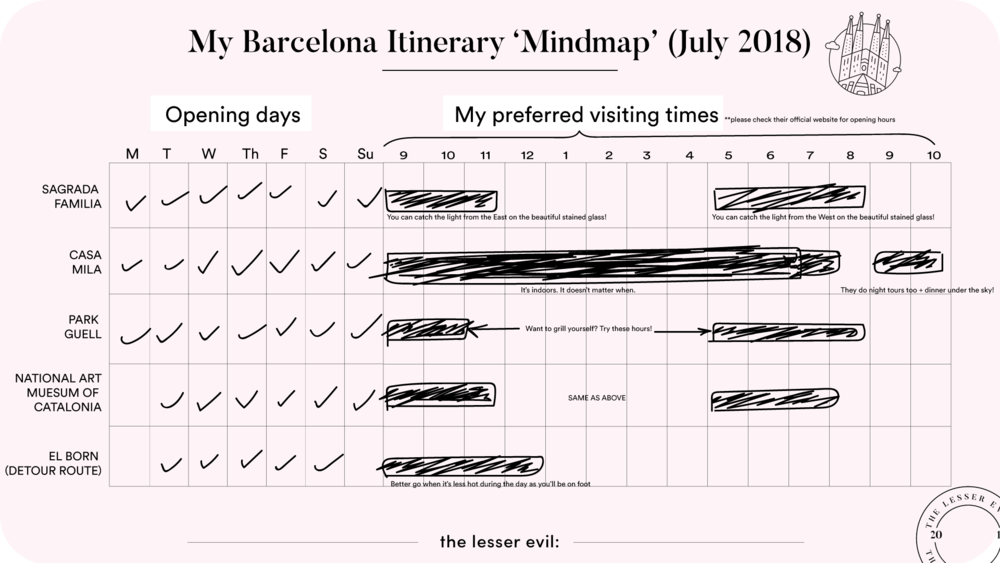 Here's my abstract 'itinerary' for those of you who are interested to visit Barcelona this summer! Note - times might change according to season.