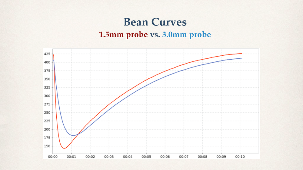 bean-curve-1-5mm-vs-3-0mm