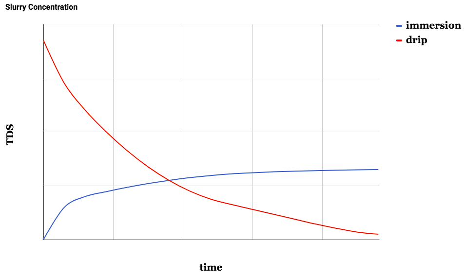 The very slow addition of water to the slurry in percolation makes the initial TDS very concentrated. The late-extraction TDS of normal brews won't be as divergent as these curves imply, but if you were to brew each long enough, the curves would continue to diverge as shown. Curves are for conceptual purposes only.