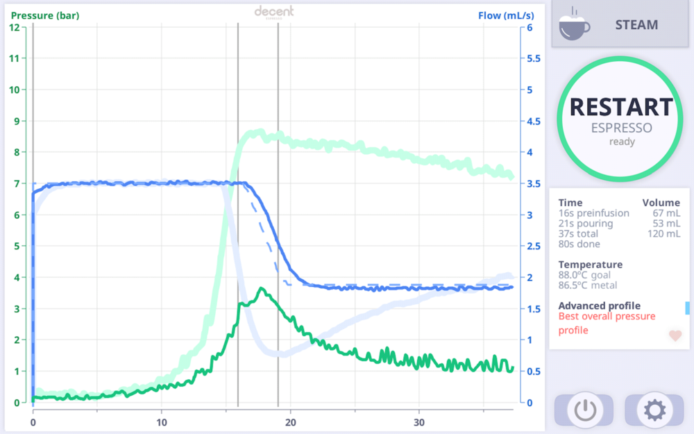 A flow shot with the grind too coarse in a mediocre home espresso grinder. Note how the pressure curve (the green line)peaked at only 3.5 bar. That implies the grind was too coarse, but the DE1+ prevented the shot from gushing and running too fast.