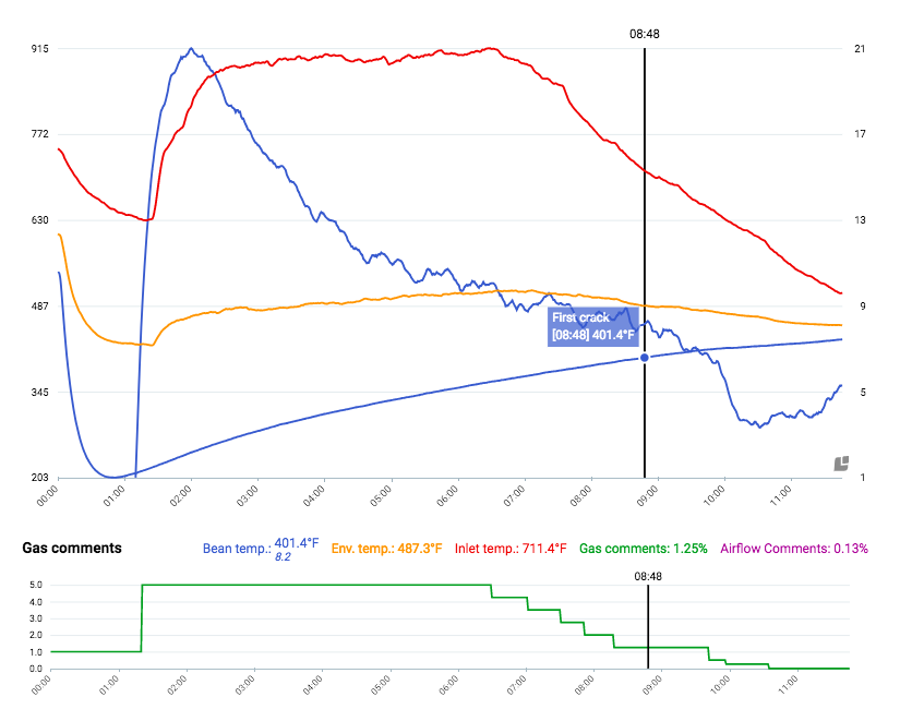 Red = Inlet Temp… Yellow = Environmental Temp… Blue = Bean Temp ROR