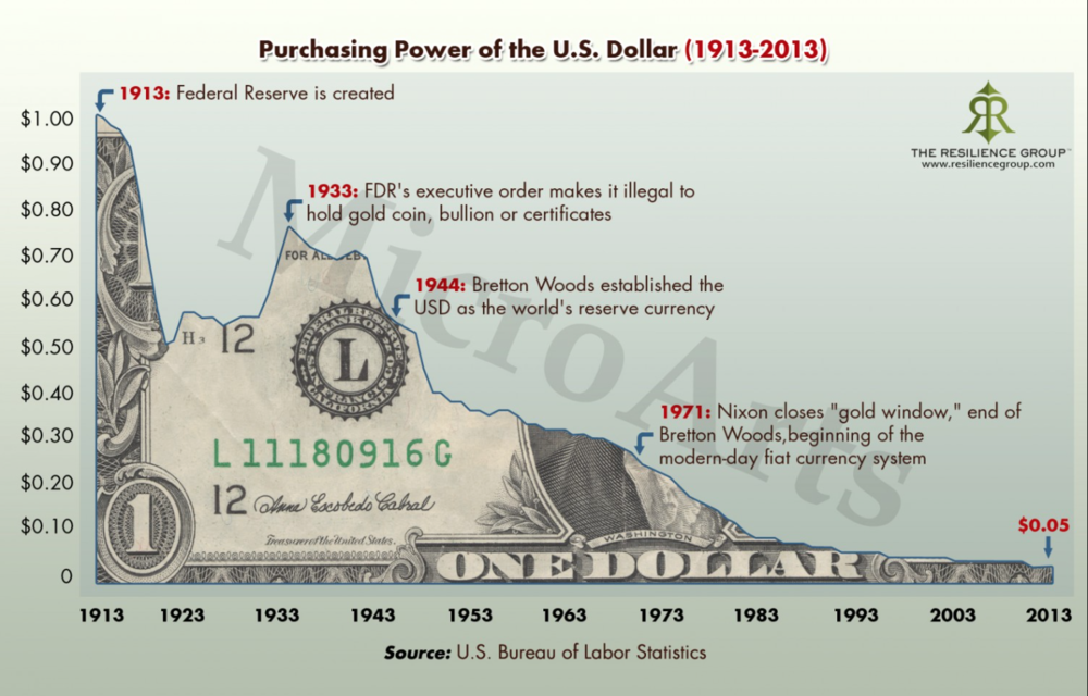 purchasing power of the dollar compared to bitcoin png
