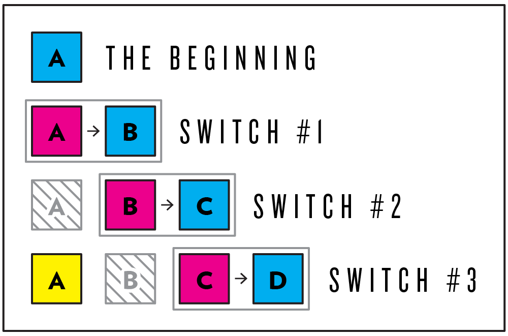 Work will be published after two (2) more switches have occurred. During Switch 1, the work that participant 'A' created is shared with participant 'B' alone. During Switch 2, participant 'B' submits the work they created in response, and that work is passed on the participant 'C', but we still keep the contribution made by participant 'A' private until Switch 3.