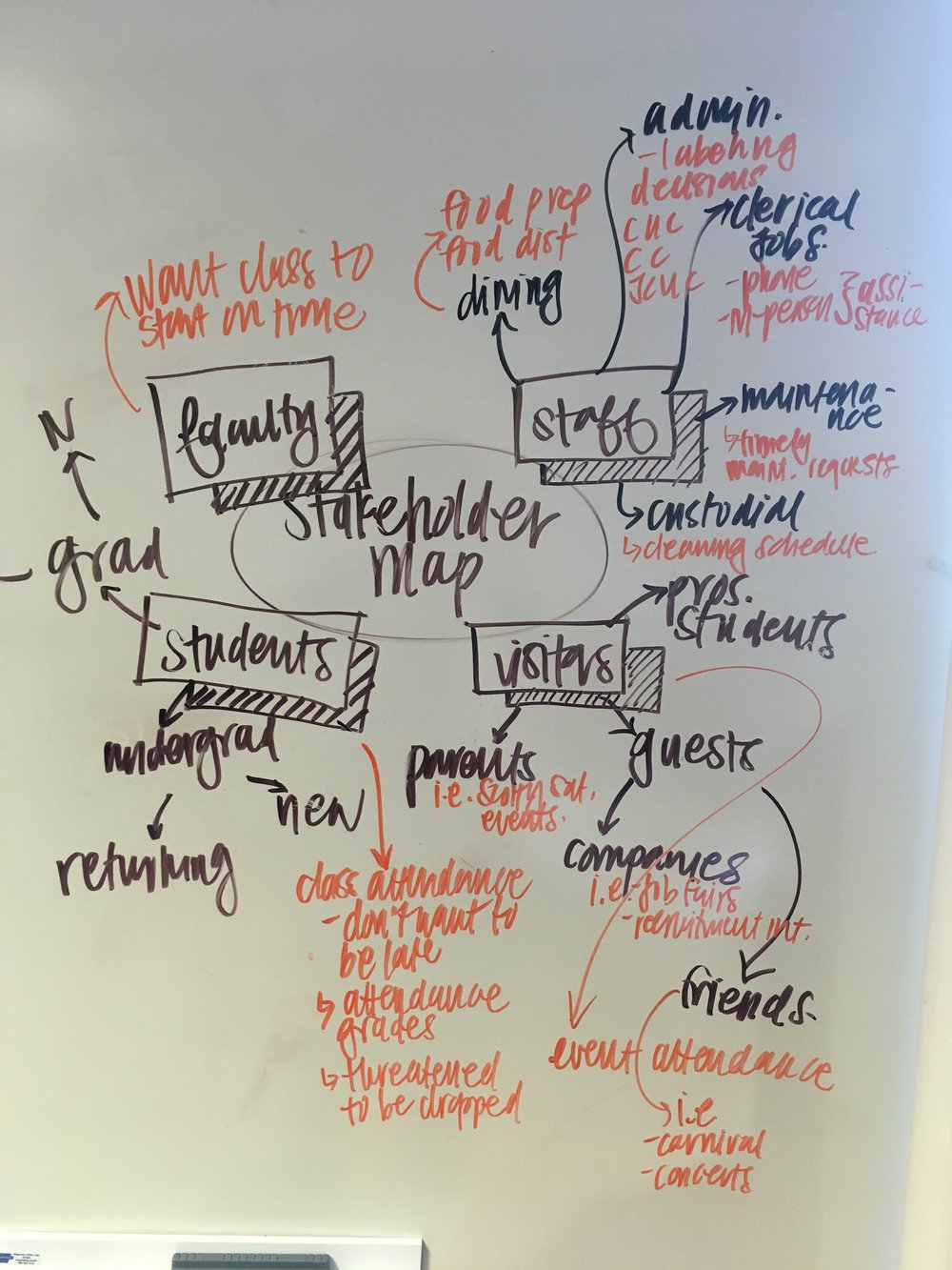 Stakeholder Map. - whiteboard.JPG