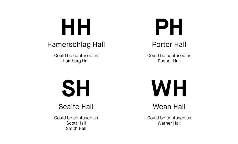 Ambiguous current acronyms.