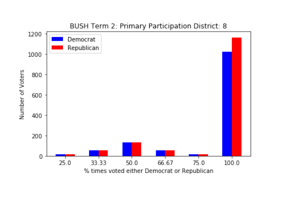 Note the last bar- shows the closeness of the two parties.  Also, the 50% bar shows bipartisan voting.