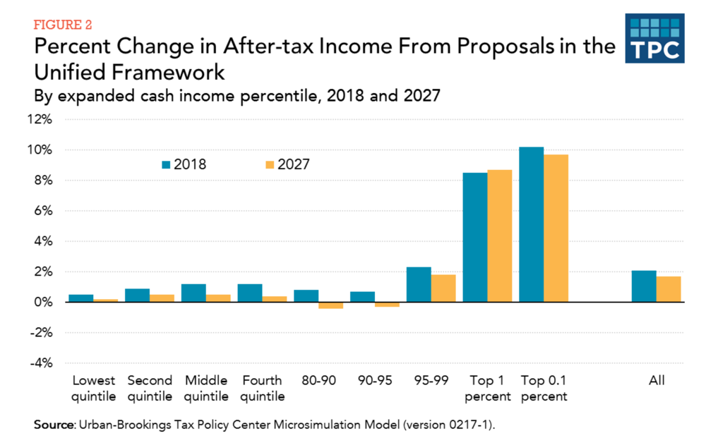 Republican Tax Plan and the top 1%.png