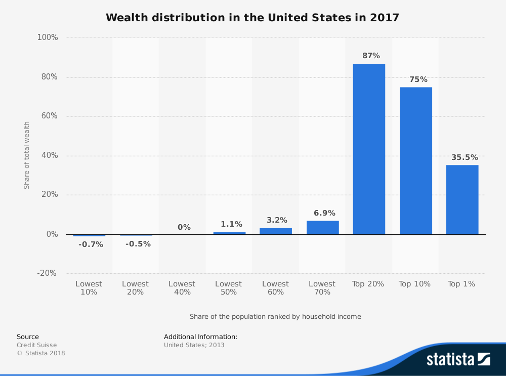 statistic_id203961_us-wealth-distribution-2017.png